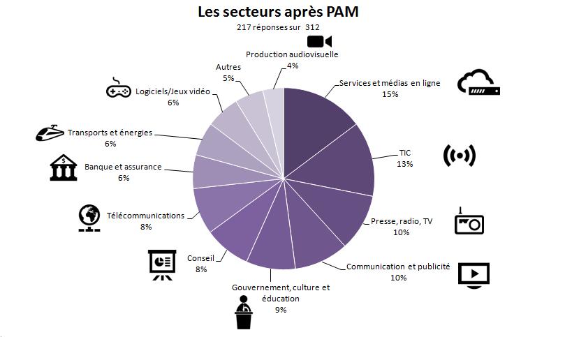 Graphique secteurs PAM